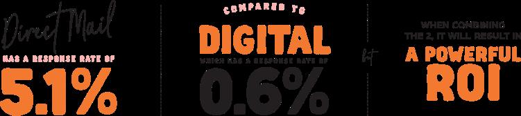 digital marketing vs direct marketing stats