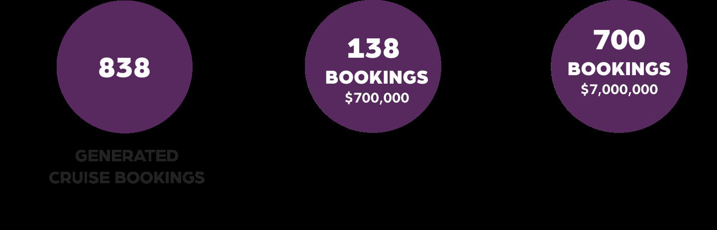 Travel associates stats vertical
