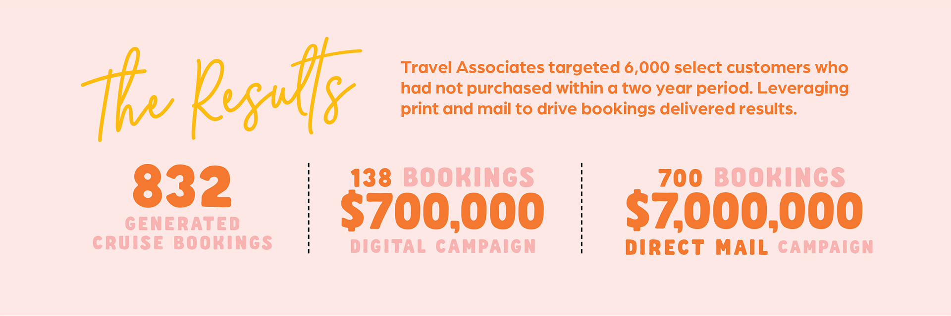 Travel Associates Small Ships Big Experiences Results
